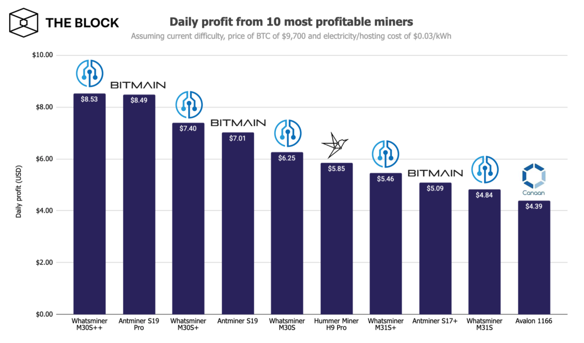 5 out of the 10 most profitable ASIC machines are MicroBT's Whatsminer models