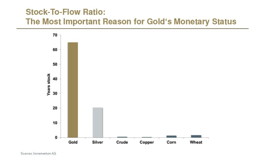 Gold Stock to Flow compared to other commodities