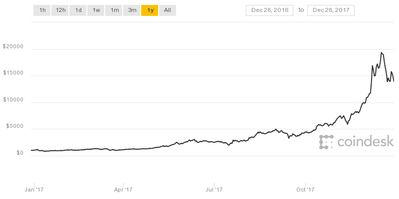 Bitcoin hits record high price of $20,000